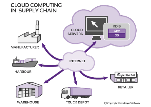 cloud-supply-chain-management-graphic
