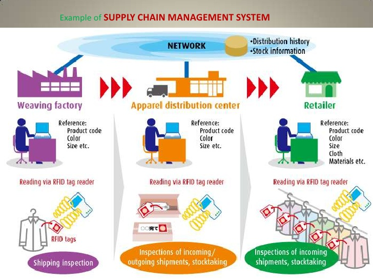 supply-chain-management-system-31-728